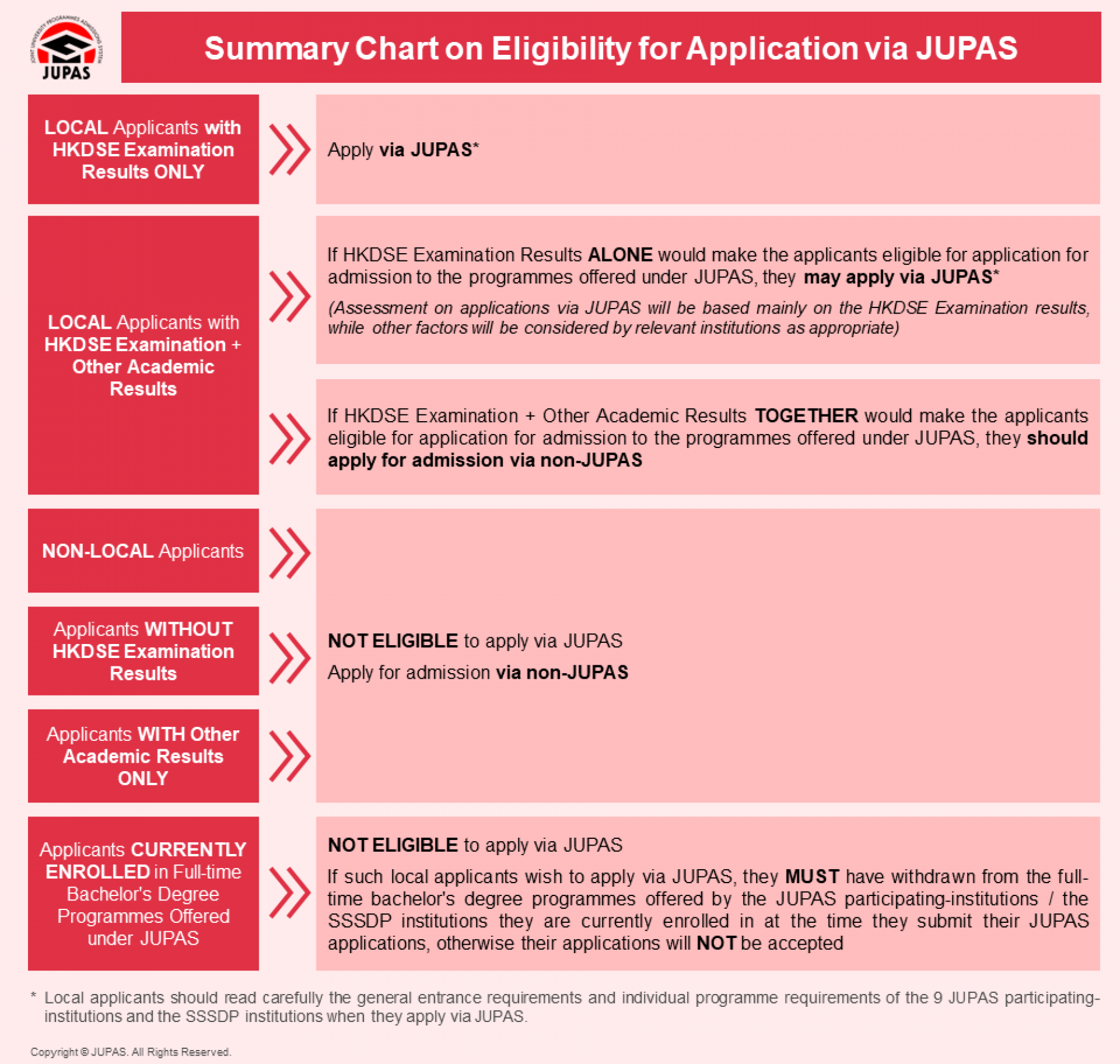 Summary on Eligibility for Application via JUPAS