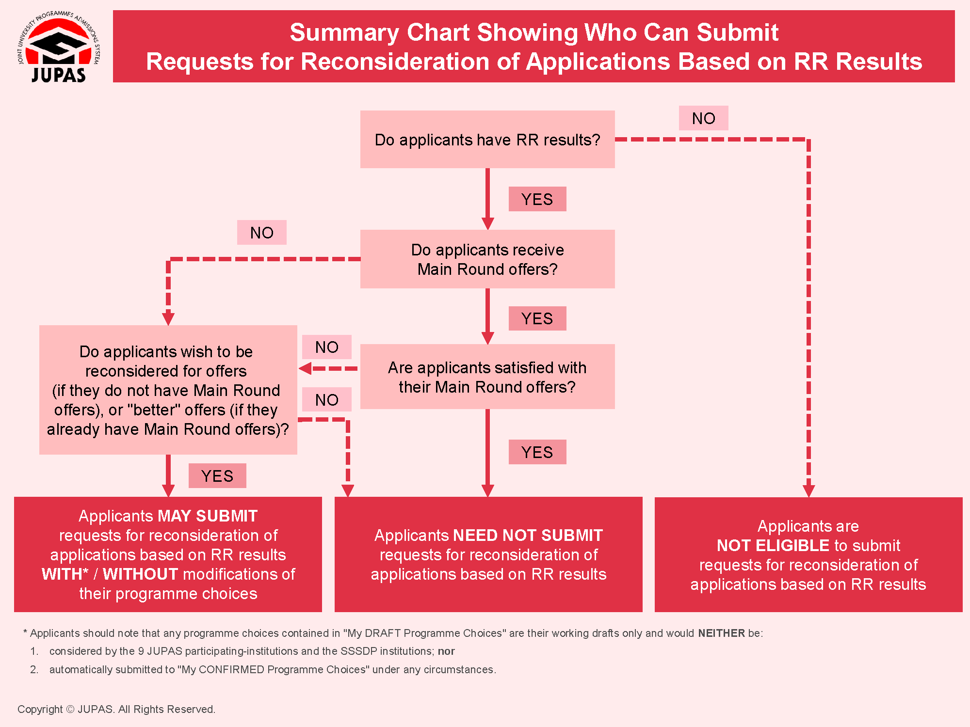 Summary Chart Showing Who Can Submit Requests for Reconsideration of Applications Based on RR Results