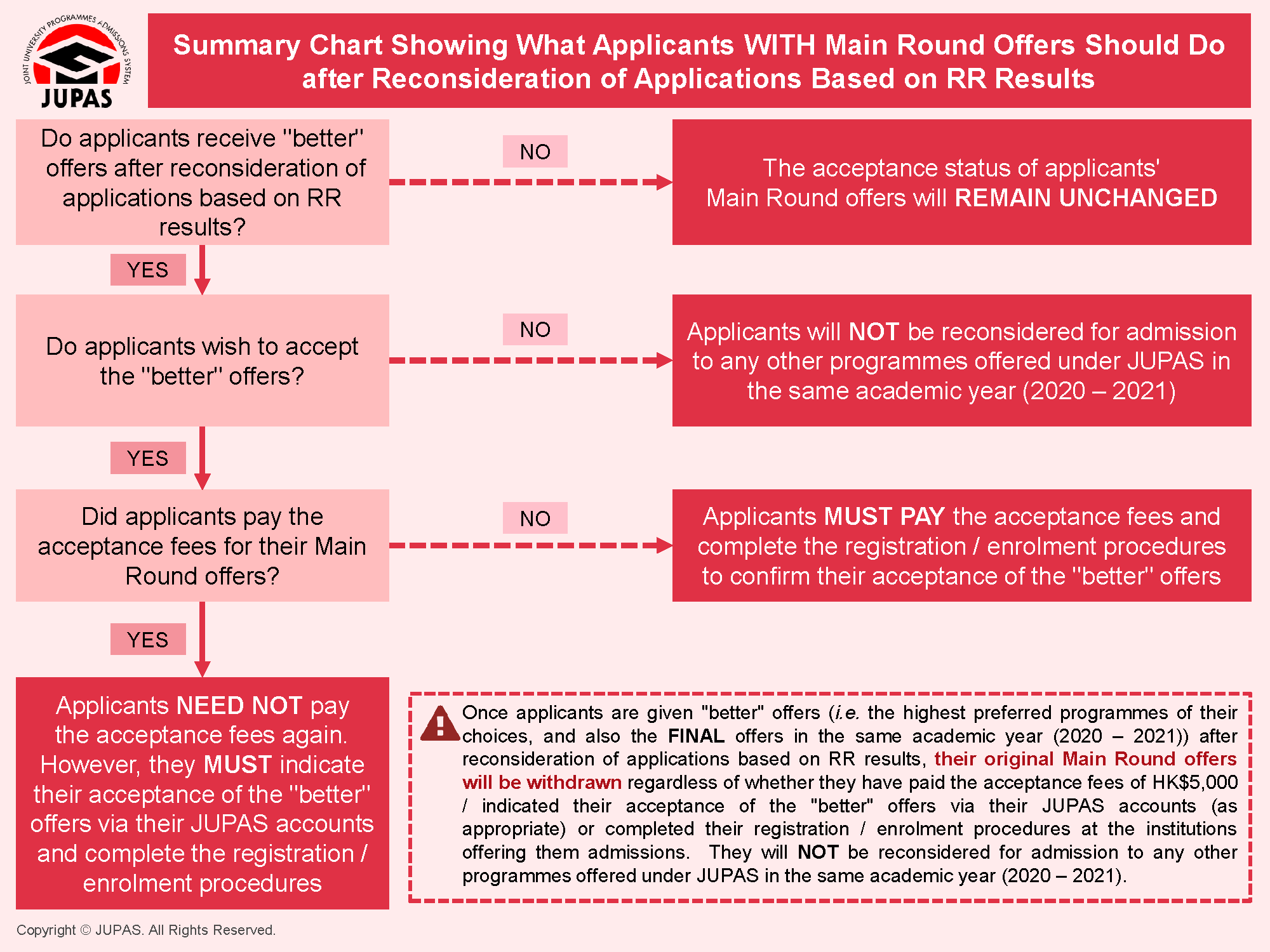 Summary Chart Showing What Applicants WITH Main Round Offers Should Do after Reconsideration of Application Based on RR Results
