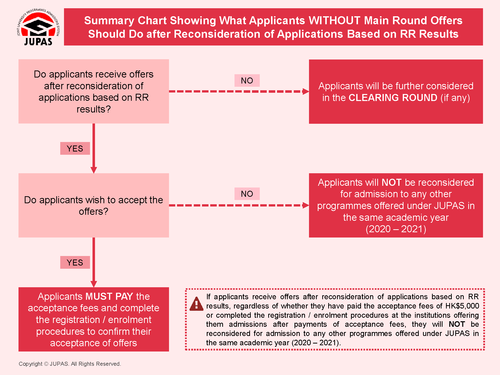 Summary Chart Showing What Applicants WITHOUT Main Round Offers Should Do after Reconsideration of Application Based on RR Results